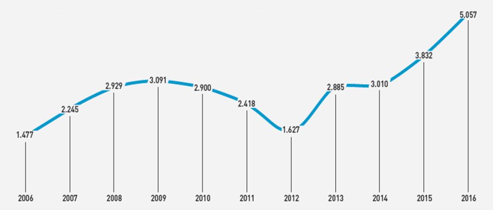 Het aantal stagiair opgeleigd door CEFOVERRE is meer dan verdrievoudigd in 10 jaar