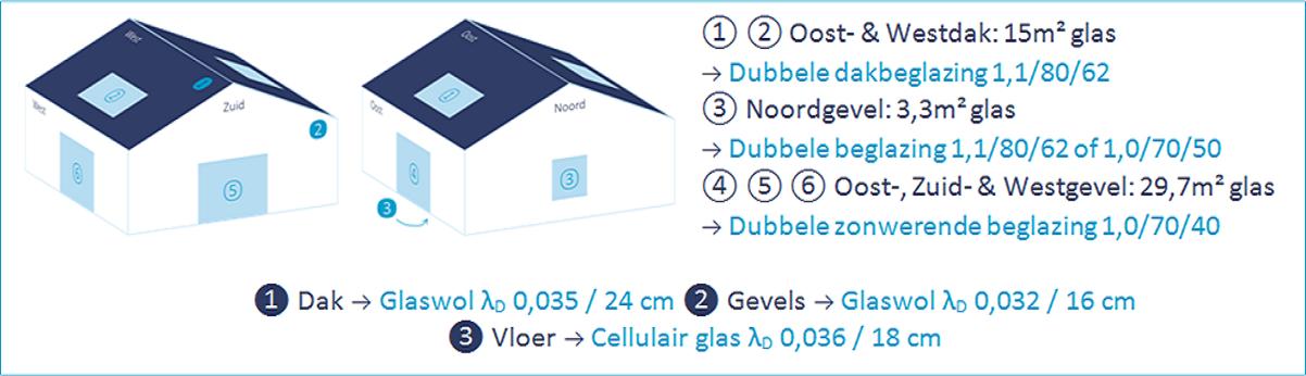 S31 met 20% (48m²) netto glasoppervlakte dankzij een slimme keuze van glasproducten!
