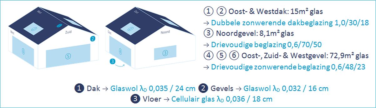 S31 met 40% (96m²) netto glasoppervlakte dankzij een slimme keuze van glasproducten!