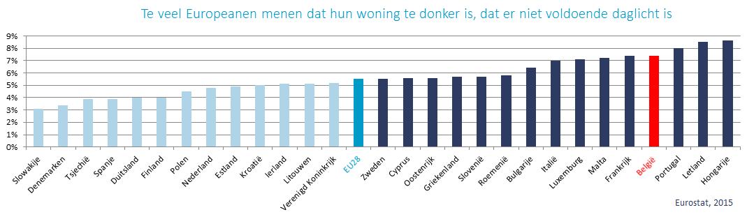 Te veel Europeanen menen dat hun woning te donker is, dat er niet voldoende daglicht is
