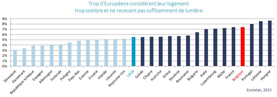 Trop d'Européens considèrent leur logement trop sombre et ne recevant pas suffisamment de lumière