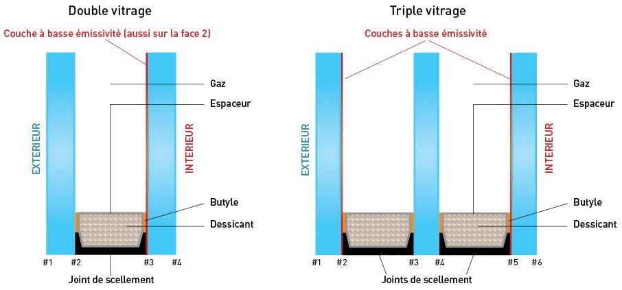 Fenetres isolantes triple vitrage for Coefficient isolation fenetre