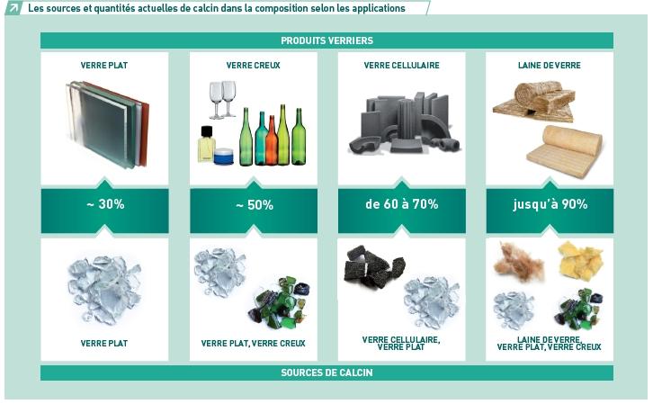 le recyclage f d ration de l 39 industrie du verre fiv. Black Bedroom Furniture Sets. Home Design Ideas