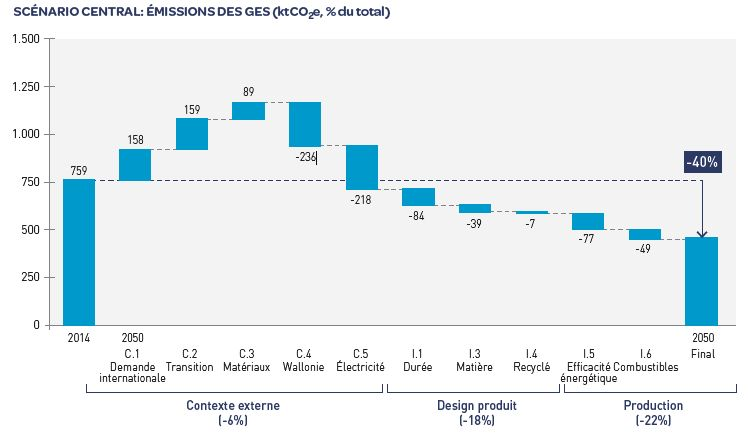 RM graphe final rapport annuel FR
