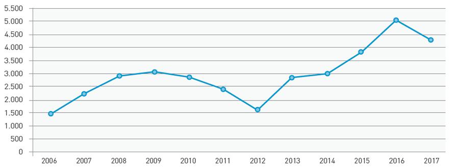 Het aantal stagiair opgeleigd door Cefoverre is verdrievoudigd in 10 jaar