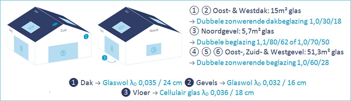 S31 met 30% (72m²) netto glasoppervlakte dankzij een slimme keuze van glasproducten!