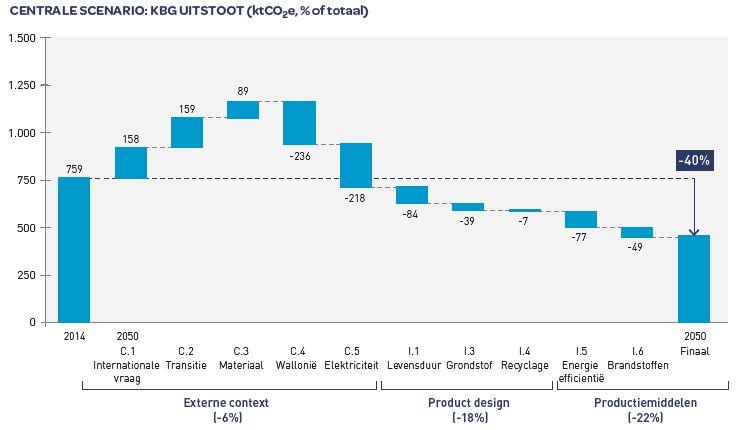 RM graphe final rapport annuel NL